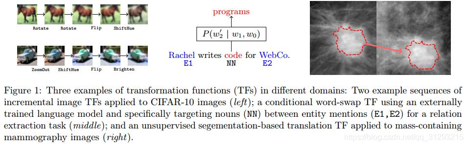不同域transformation functions不同