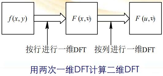 数字图像处理(三) 图像的变换插图(13)
