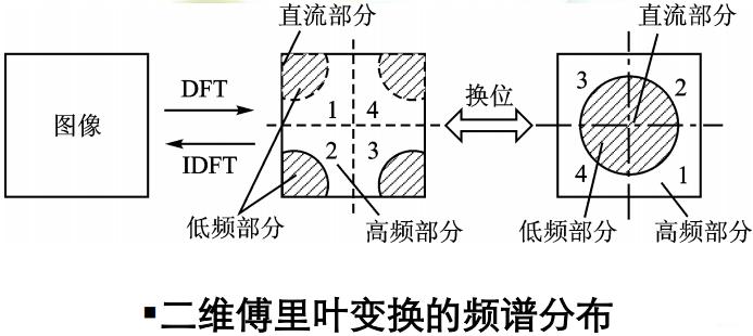 数字图像处理(三) 图像的变换插图(15)