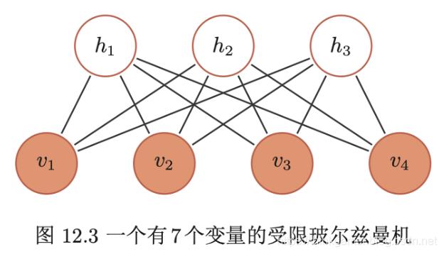 一个有7个变量的受限玻尔兹曼机