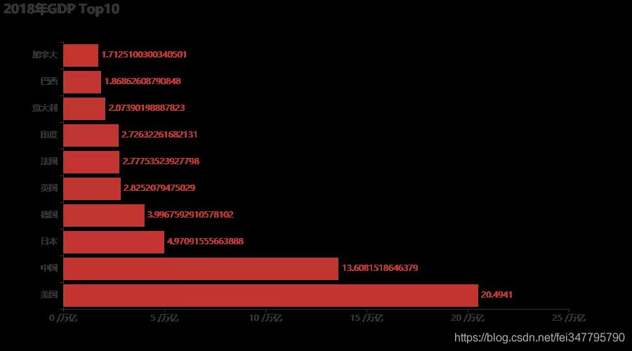 各国历年gdp_世界各国历年GDP分析