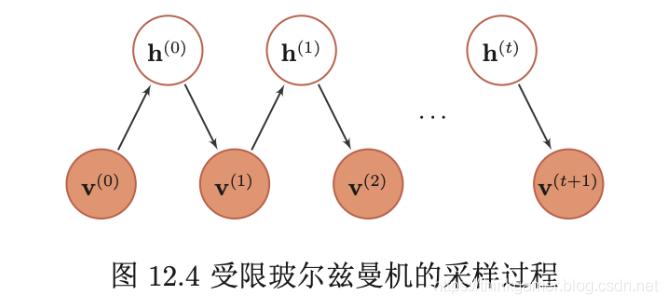 受限玻尔兹曼机得采样过程