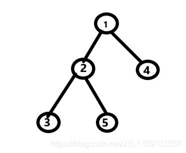 watermark,type ZmFuZ3poZW5naGVpdGk,shadow 10,text aHR0cHM6Ly9ibG9nLmNzZG4ubmV0L0pZTDExNTkxMzEyMzc=,size 16,color FFFFFF,t 70 - 二叉树的三种遍历(非递归)