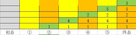 20191123203137575 - 二叉树的三种遍历(非递归)