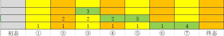 20191123205118556 - 二叉树的三种遍历(非递归)