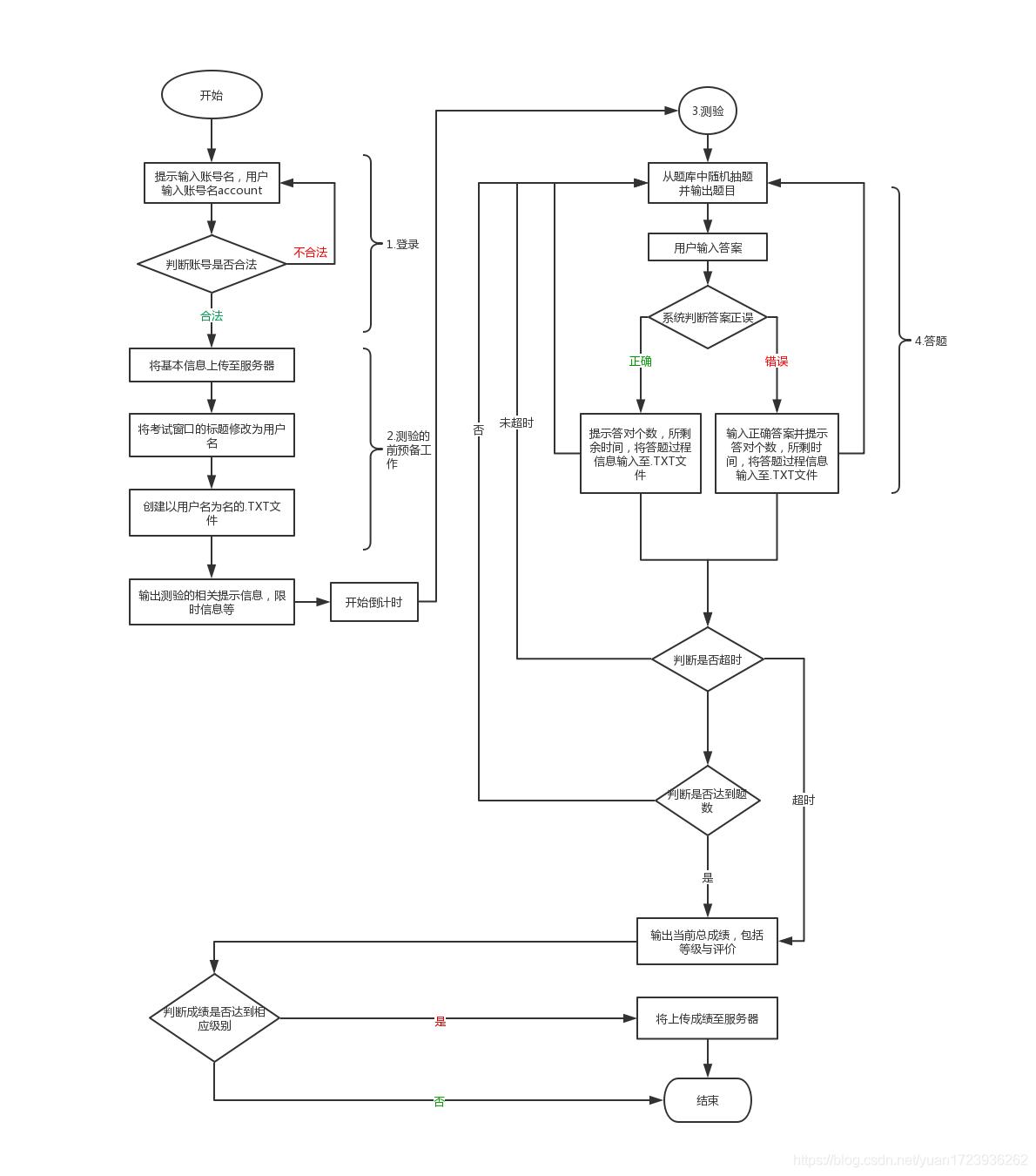 这是基本的流程图设计,主要方便于编程时的主次顺序
