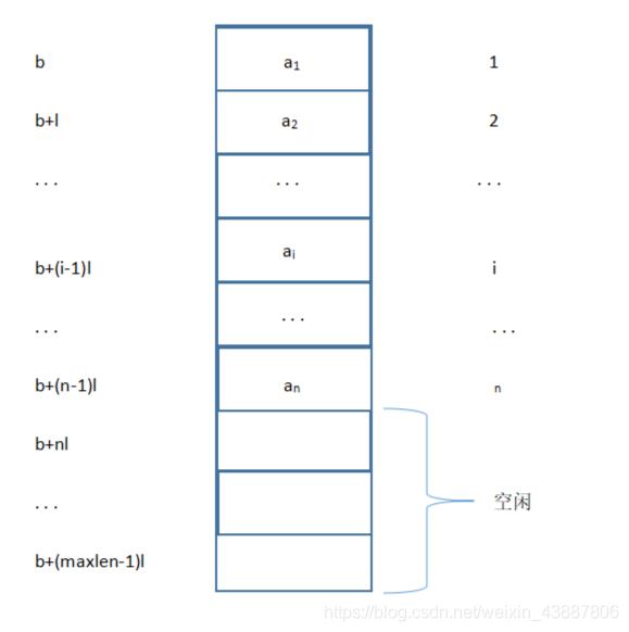 线性表顺序存储结构示意图