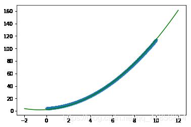 【机器学习】自己手写实现线性回归,梯度下降 原理
