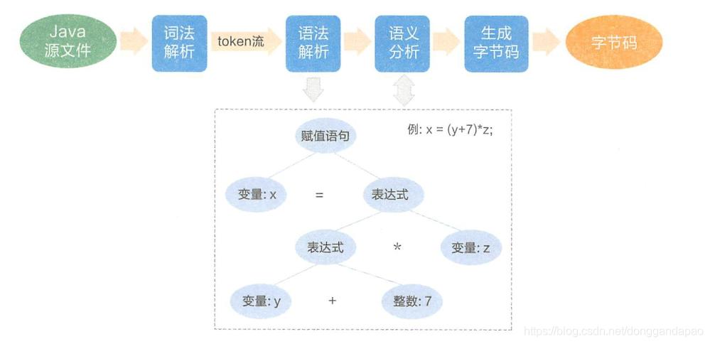 图1-2 源码转化成字节码的过程