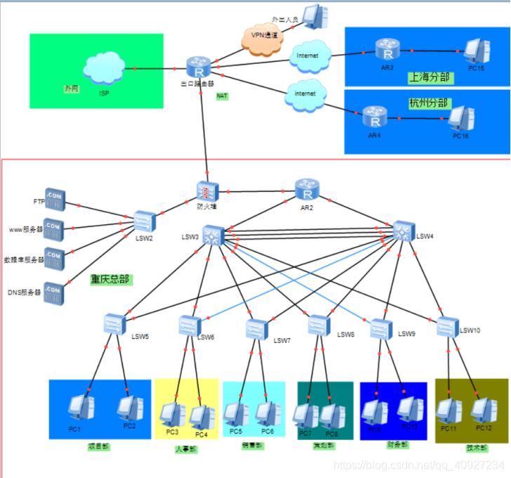 图一:万达国际集团网络总拓扑图
