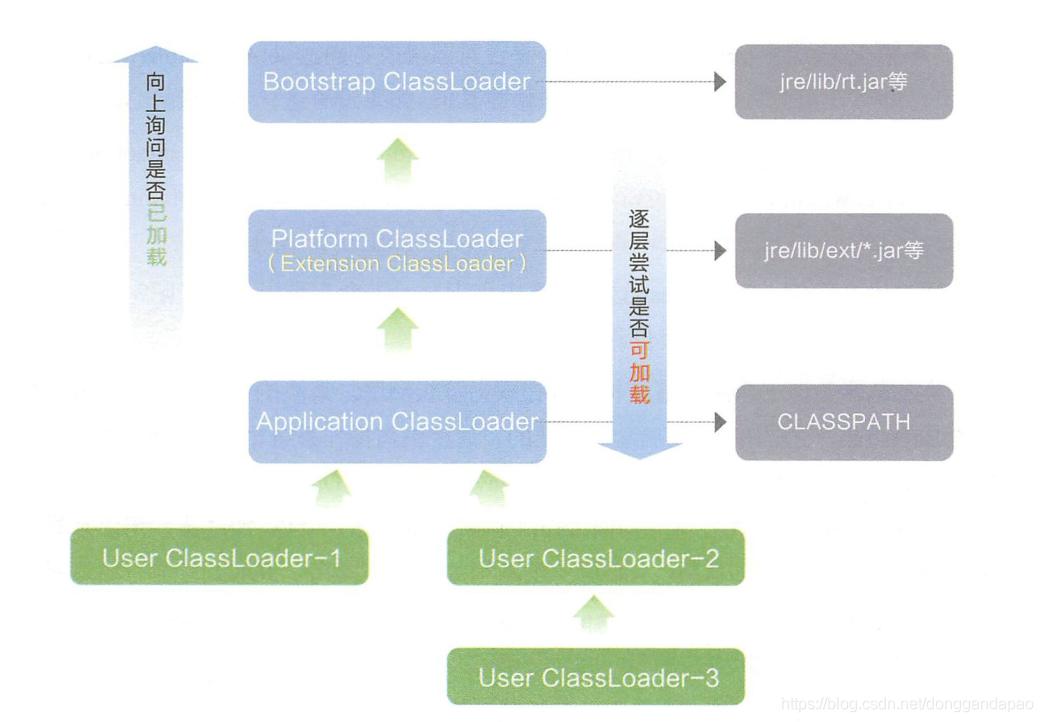 图1-4 双亲委派模型