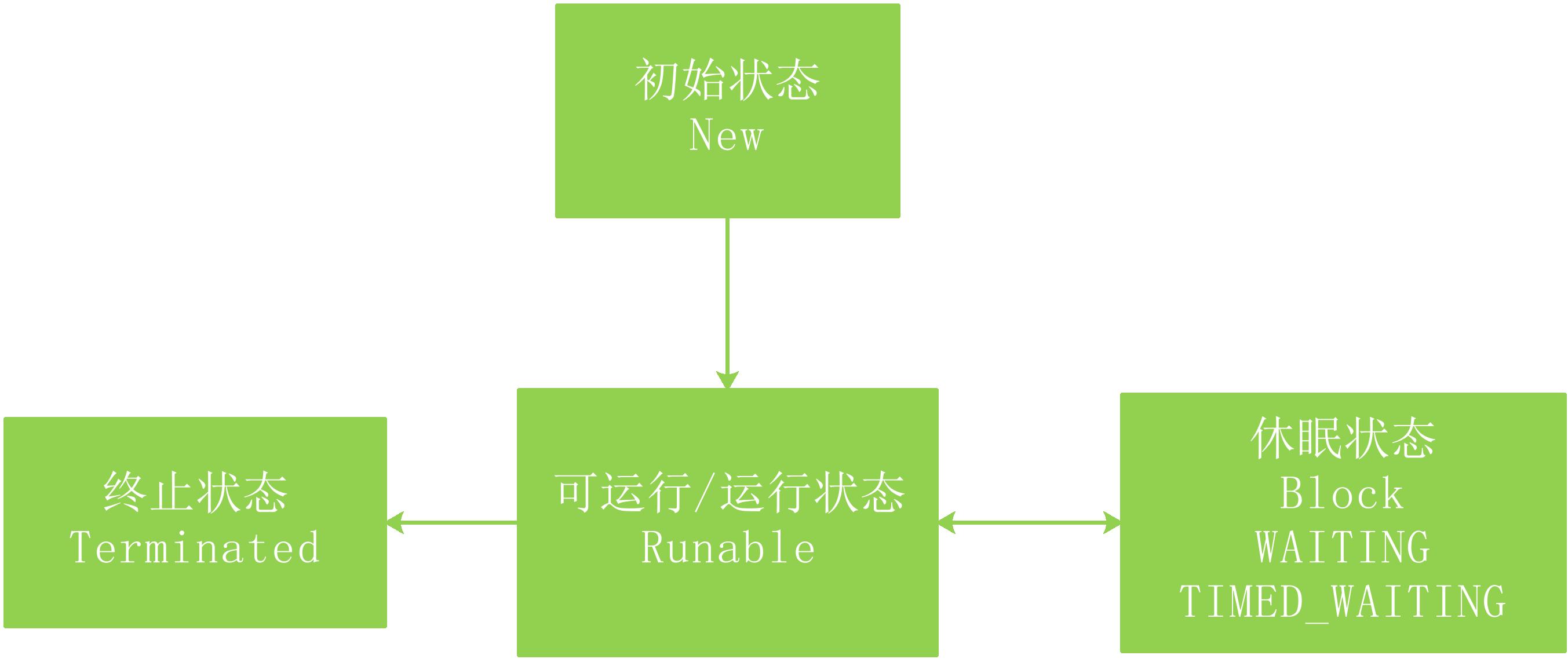 Java中的线程状态转换图