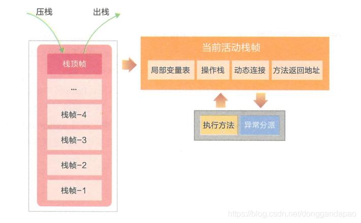 图1-11 操作栈的压栈与出栈