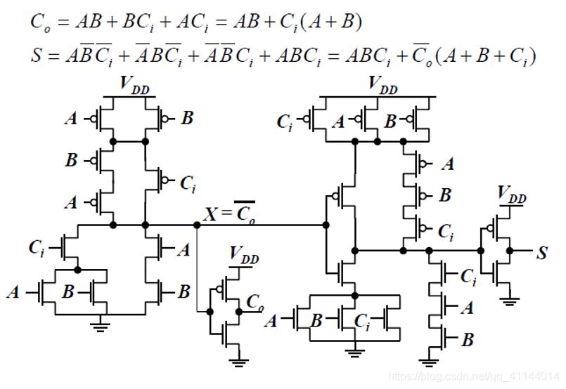 利用互补静态CMOS实现的全加器