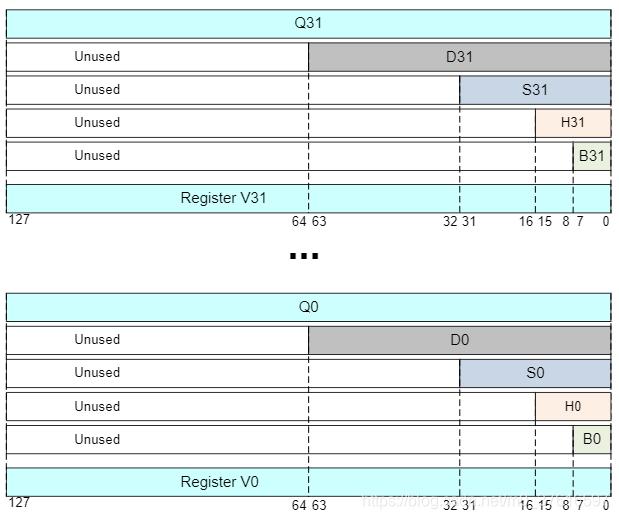 Q寄存器 V寄存器结构