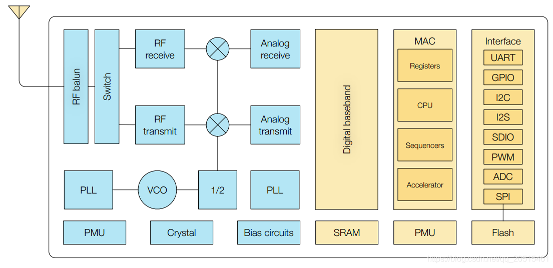 ESP8266功能框图