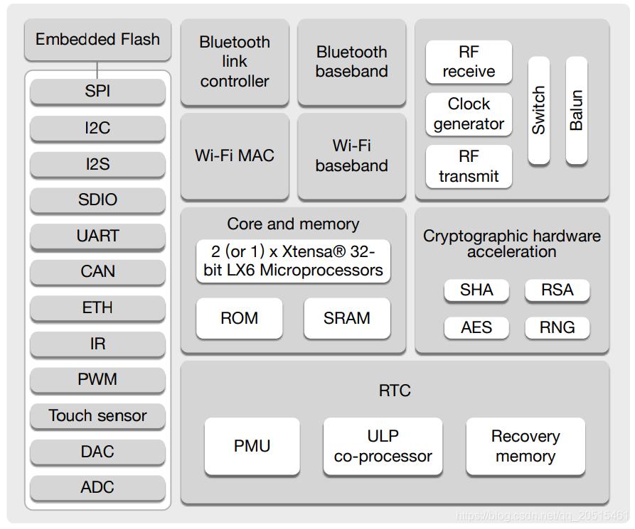 ESP32功能框图