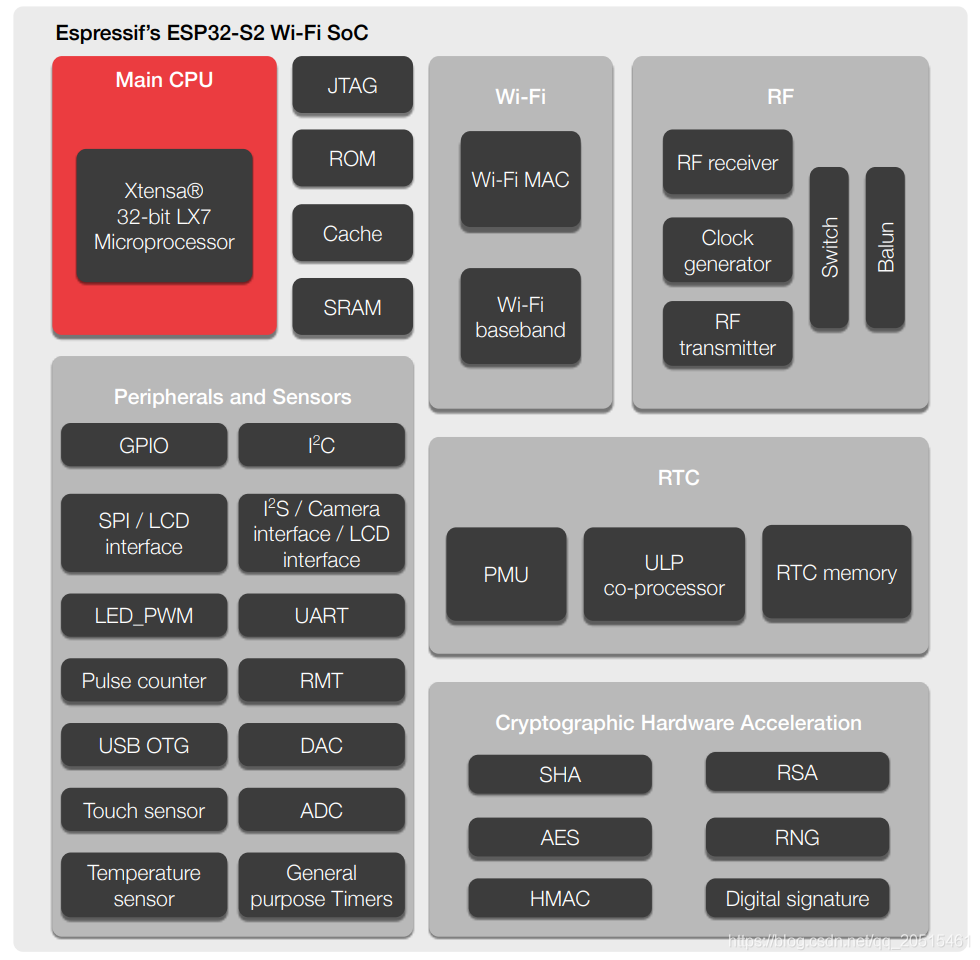 ESP32_S2 功能框图