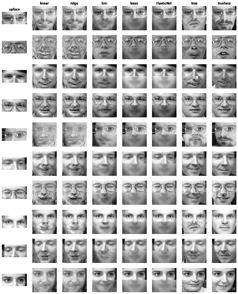 【机器学习】六种算法在人脸补全中的应用比较(K紧邻,线性,决策树,岭回归,套索回归,ElasticNet)