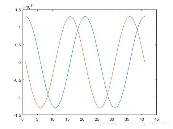 matlab中得到的正余弦波形