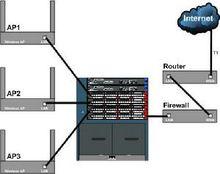 图3 无线局域网