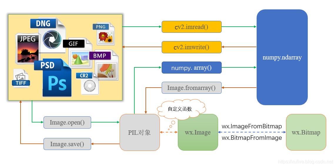 一图看懂Python生态圈图像格式转换- Python社区