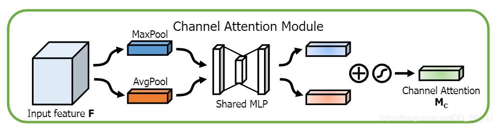 channel attention module