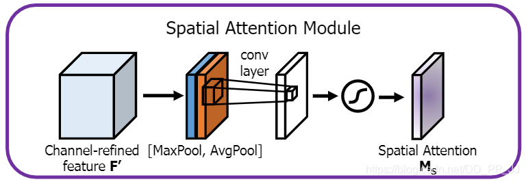 spatial Attention module