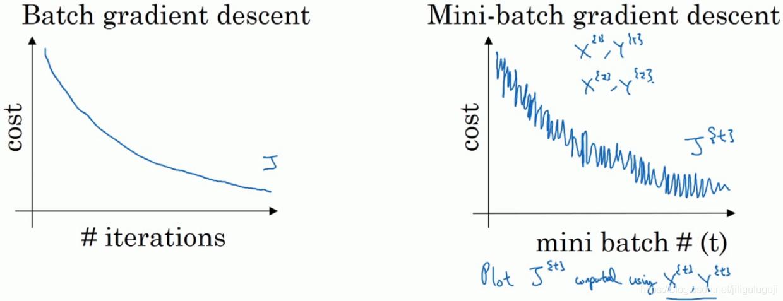 两个梯度下降法代价函数的变化趋势