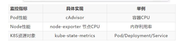 监控指标具体实现举例Pod性能cAdvisor容器CPUNode性能node-exporter节点CPU内存利用率K8S资源对象kube-state-metricsPod/Deployment/Service