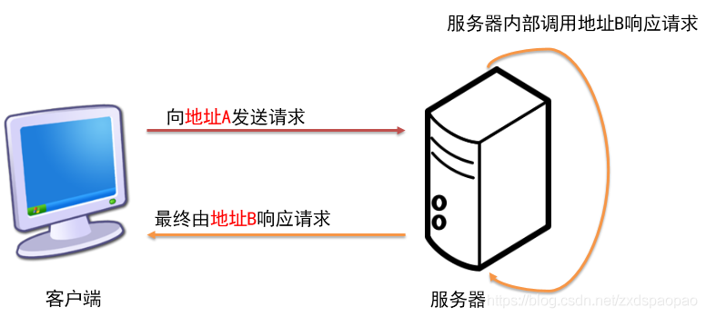 请说明重定向的原理_牛顿摆球原理简单说明
