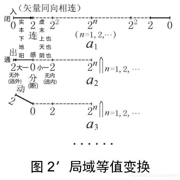 图2'  局域等值变换或几何整数微分
