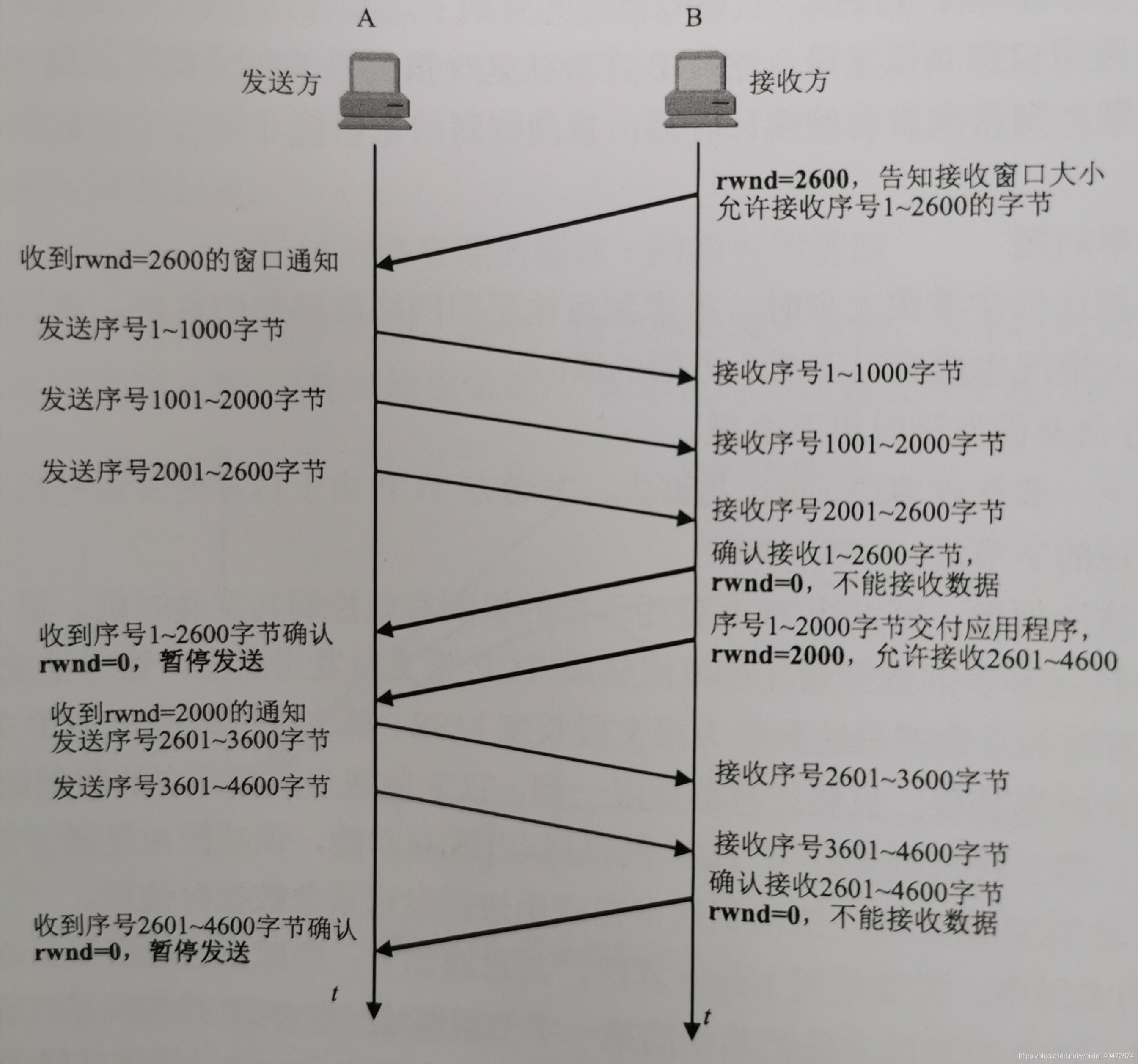 图2.2窗口控制示例