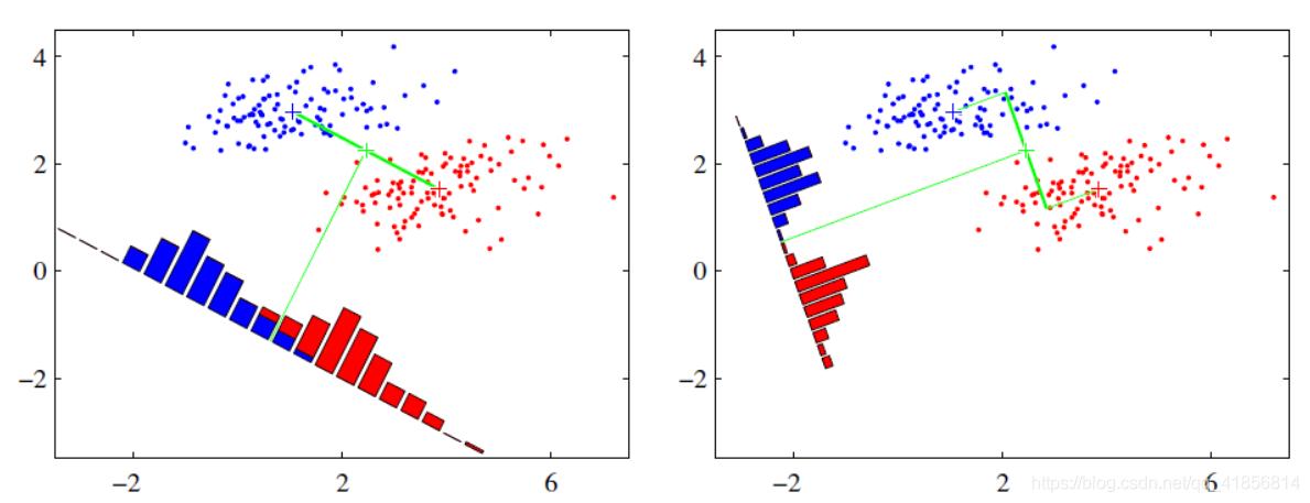 【机器学习】线性判别结合源码分析LDA原理