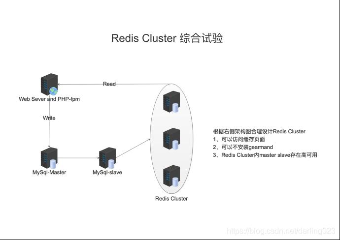 Redis Cluster综合实验
