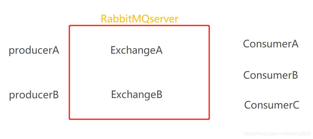 RabbitMQ的基础框架