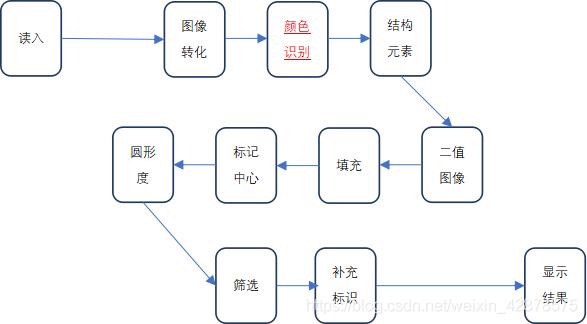 在这图2  识别系统流程图里插入图片描述