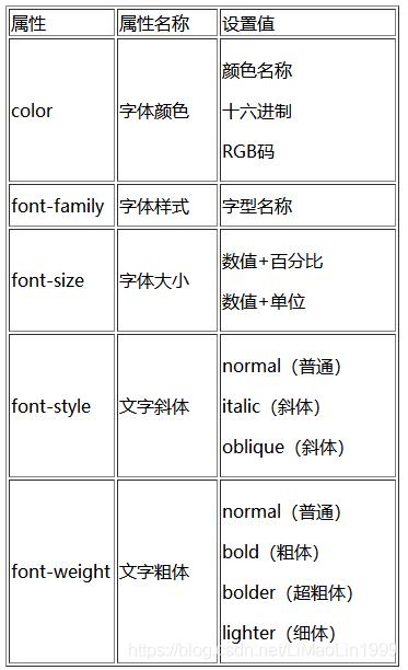 常用的字体属性
