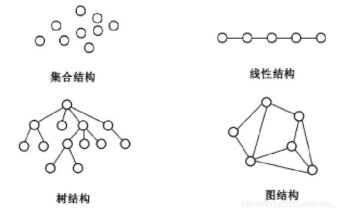 四类基本逻辑结构关系图