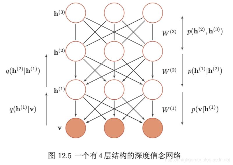 4层结构的深度信念网络