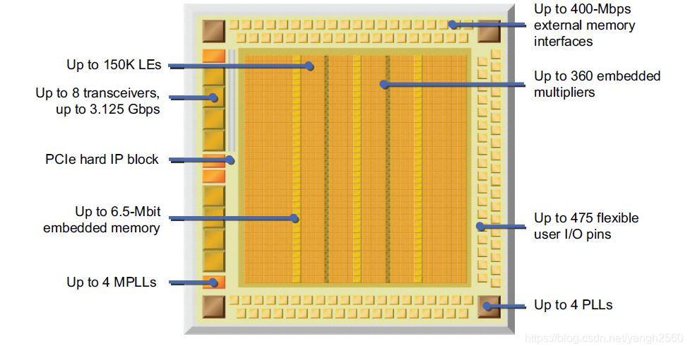 Cyclone iv芯片结构
