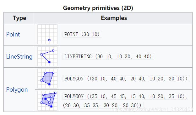 常见的空间几何元素: