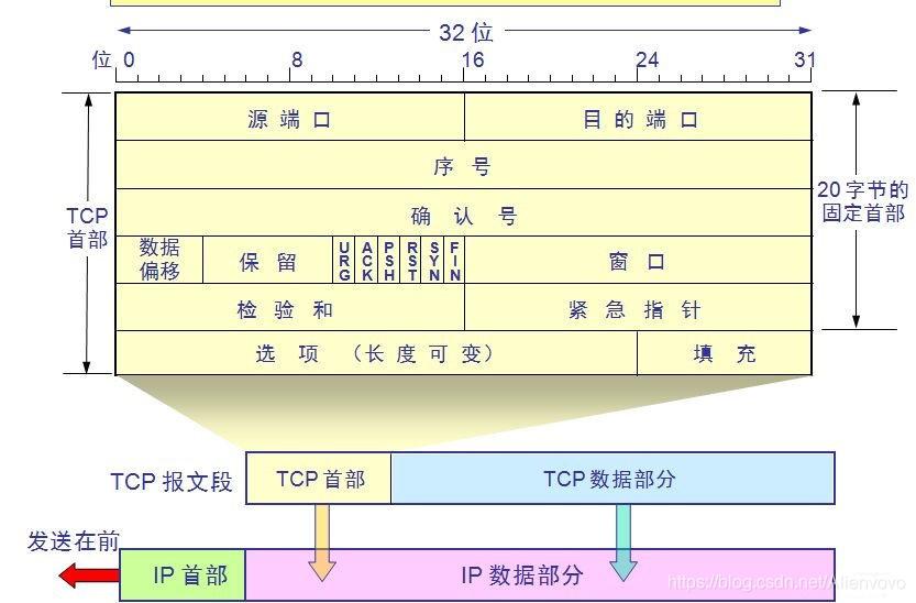 TCP报文