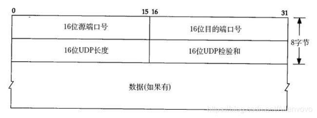 UDP协议报文