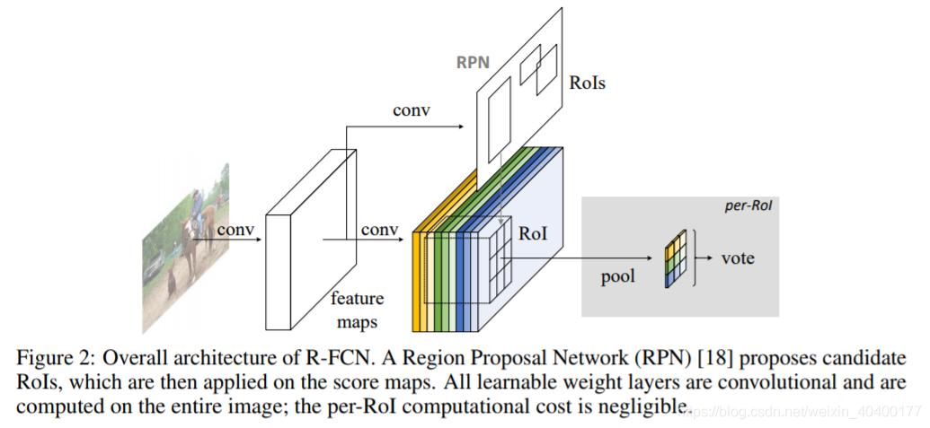 R-FCN整体结构图