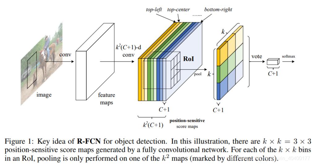 R-FCN结构图
