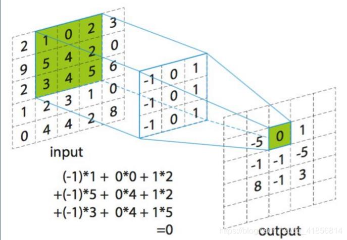 【深度学习】TensorFlow之卷积神经网络
