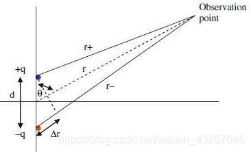 我们可以利用两个电荷的电势叠加来获取太空中的电势。图1是一个电偶极子,其中心位于z轴上,两个电荷之间的距离为d,从点P到[q和-q]的距离为r+和r-。