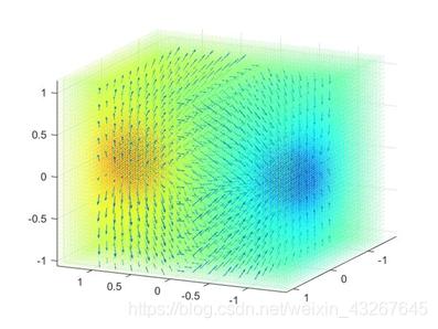 Figure 6 Near Zone Electrical field