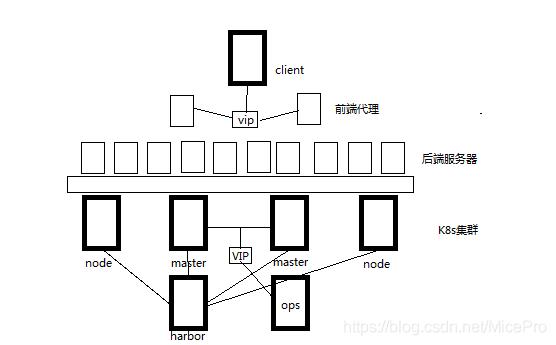 K8s架构